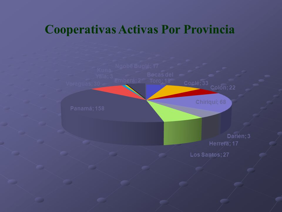 Cooperativas Activas Por Provincia