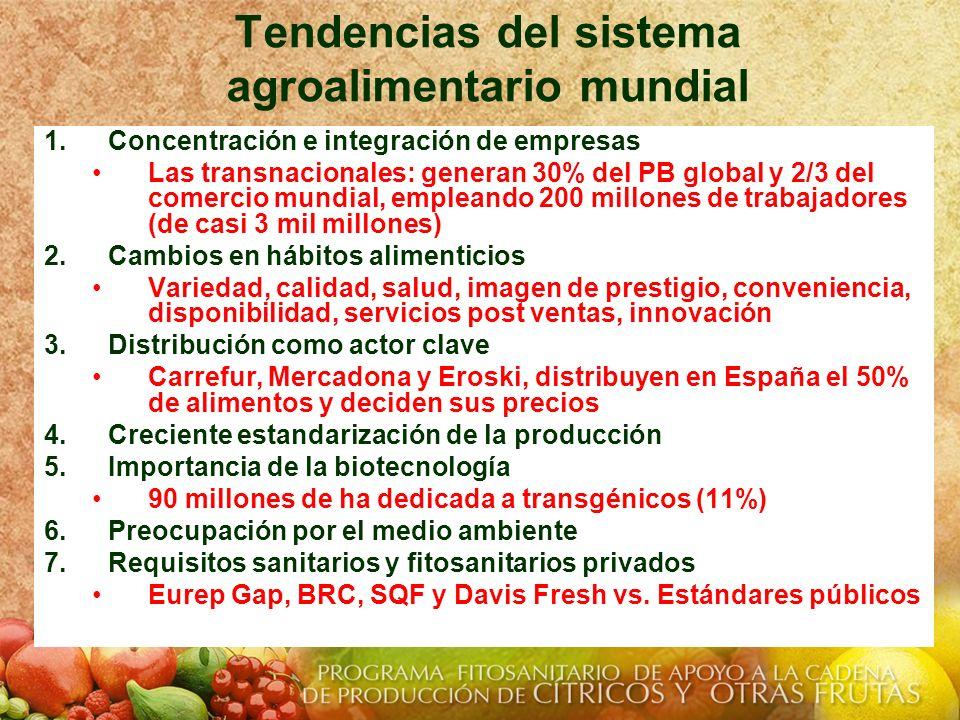 Tendencias del sistema agroalimentario mundial 1.Concentración e integración de empresas Las transnacionales: generan 30% del PB global y 2/3 del come