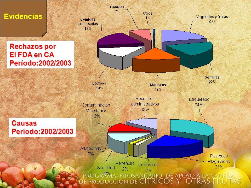 Rechazos por El FDA en CA Período:2002/2003 CausasPeríodo:2002/2003 Evidencias