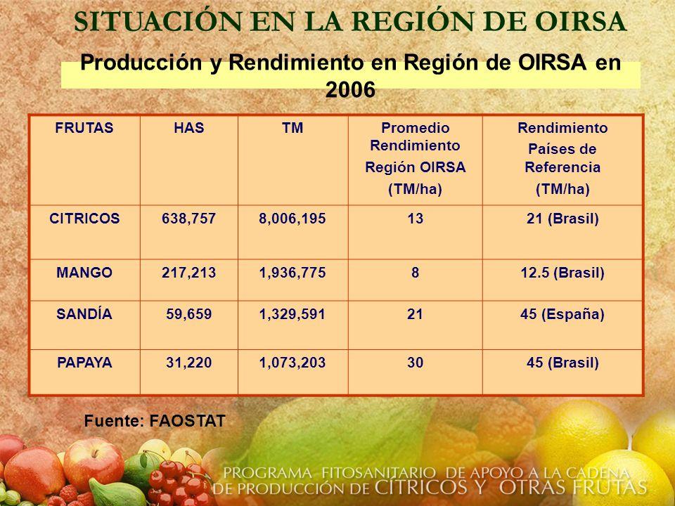 Producción y Rendimiento en Región de OIRSA en 2006 FRUTASHASTMPromedio Rendimiento Región OIRSA (TM/ha) Rendimiento Países de Referencia (TM/ha) CITR