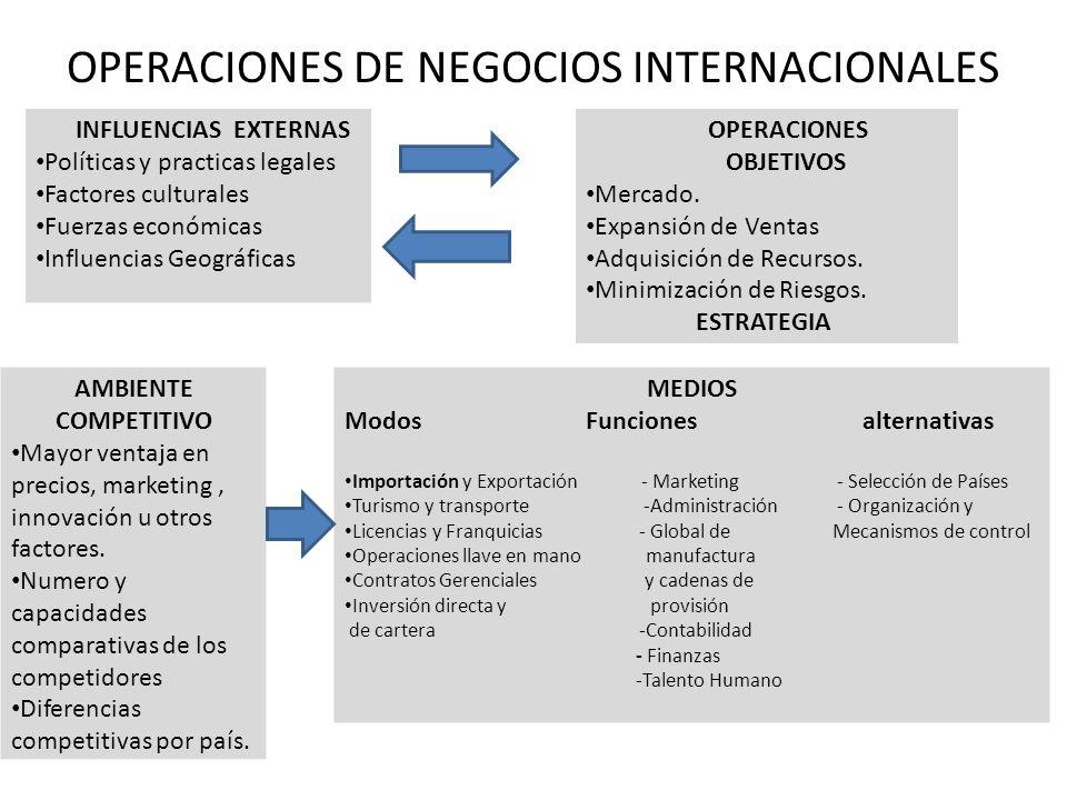 OPERACIONES DE NEGOCIOS INTERNACIONALES INFLUENCIAS EXTERNAS Políticas y practicas legales Factores culturales Fuerzas económicas Influencias Geográfi