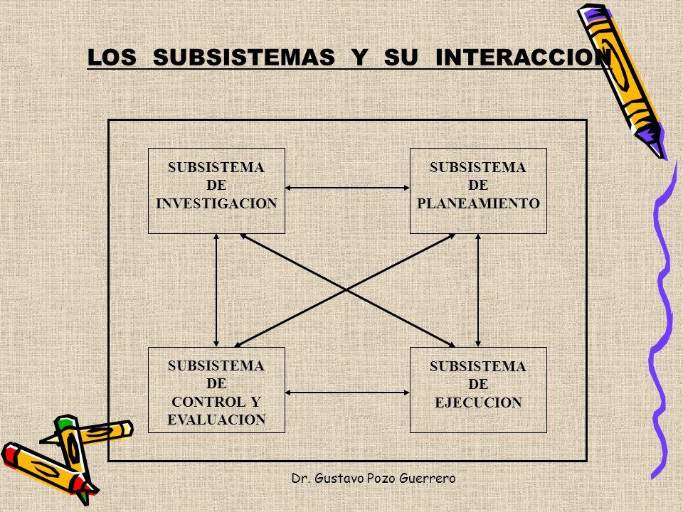 LOS SUBSISTEMAS Y SU INTERACCION SUBSISTEMA DE INVESTIGACION SUBSISTEMA DE PLANEAMIENTO SUBSISTEMA DE EJECUCION SUBSISTEMA DE CONTROL Y EVALUACION Dr.