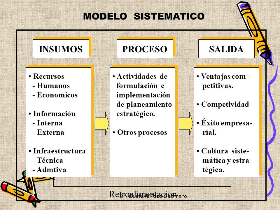 MODELO SISTEMATICO INSUMOSPROCESOSALIDA Recursos - Humanos - Economicos Información - Interna - Externa Infraestructura - Técnica - Admtiva Actividade