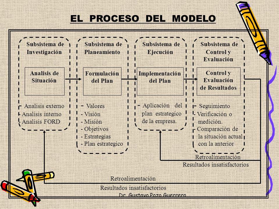 EL PROCESO DEL MODELO Subsistema de Investigación Analisis de Situación - Analisis externo - Analisis interno - Analisis FORD Subsistema de Planeamien