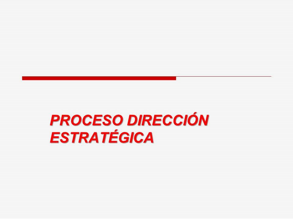 ENTORNO COMPETENCIA INTORNO PROCE SO ESTRA TEGIC O ESTRATEGIAS POLITICAS ESTRUCTURA VISION OBJETIVOS LARGO PLAZO RECURSOS OBJETIVOS CORTO PLAZO PRESEN TE VALORES MISION FUTURO MUNDO REGION PAIS SECTOR ORGANIZACION PROCESO ESTRATEGICO AMPLIADO