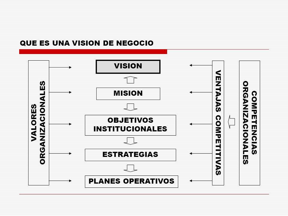 QUE ES UNA VISION DE NEGOCIO VISION MISION OBJETIVOS INSTITUCIONALES ESTRATEGIAS PLANES OPERATIVOS VALORES ORGANIZACIONALES VENTAJAS COMPETITIVASCOMPE