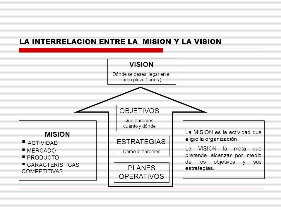 VISION Dónde se desea llegar en el largo plazo ( años ) OBJETIVOS Qué haremos, cuánto y dónde MISION ACTIVIDAD MERCADO PRODUCTO CARACTERISTICAS COMPET
