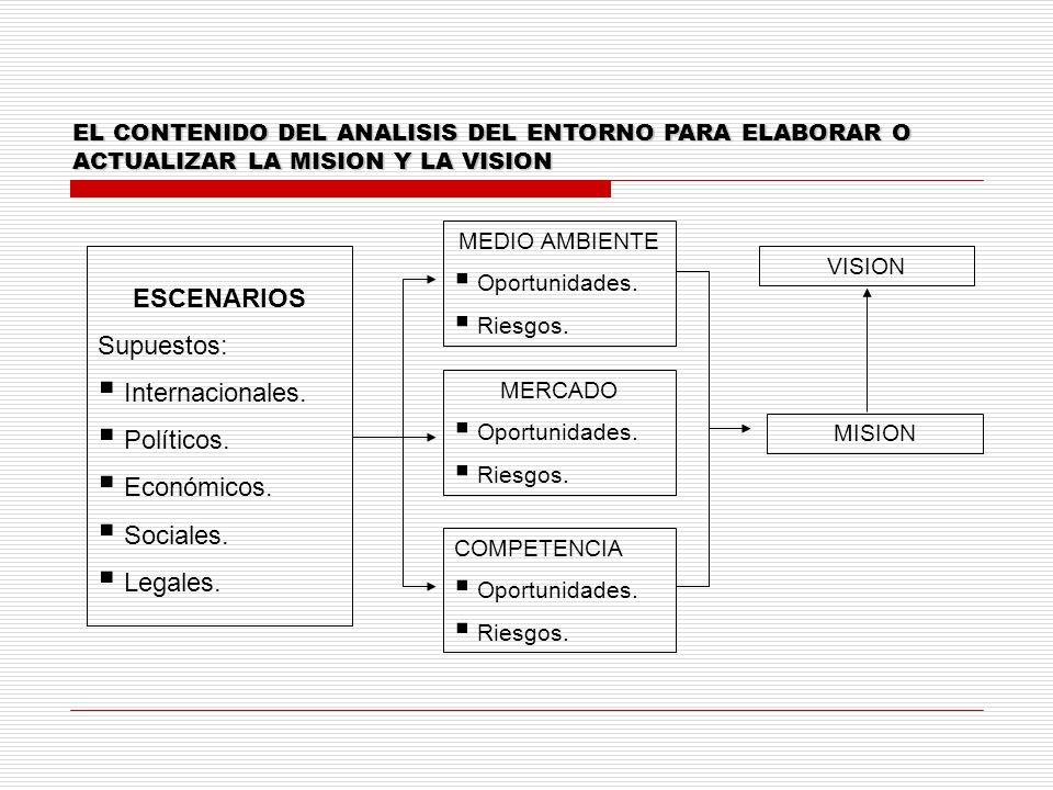 EL CONTENIDO DEL ANALISIS DEL ENTORNO PARA ELABORAR O ACTUALIZAR LA MISION Y LA VISION ESCENARIOS Supuestos: Internacionales. Políticos. Económicos. S
