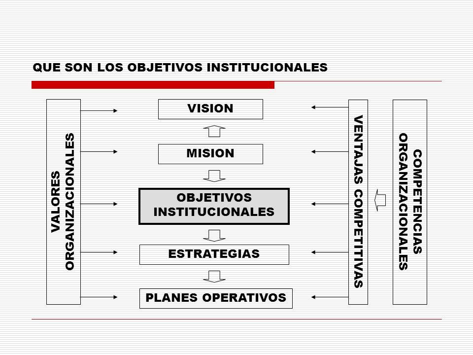 QUE SON LOS OBJETIVOS INSTITUCIONALES VISION MISION OBJETIVOS INSTITUCIONALES ESTRATEGIAS PLANES OPERATIVOS VALORES ORGANIZACIONALES VENTAJAS COMPETIT