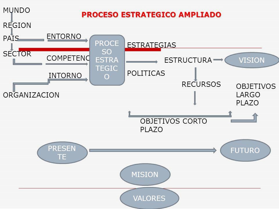ENTORNO COMPETENCIA INTORNO PROCE SO ESTRA TEGIC O ESTRATEGIAS POLITICAS ESTRUCTURA VISION OBJETIVOS LARGO PLAZO RECURSOS OBJETIVOS CORTO PLAZO PRESEN