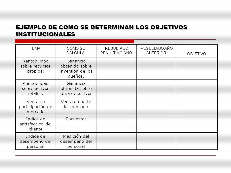 EJEMPLO DE COMO SE DETERMINAN LOS OBJETIVOS INSTITUCIONALES TEMA:COMO SE CALCULA: RESULTADO PENULTIMO AÑO: RESULTADO AÑO ANTERIOR: OBJETIVO: Rentabili