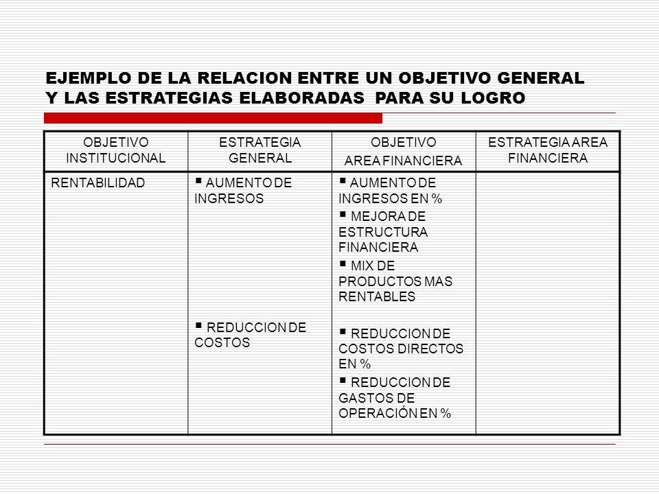 EJEMPLO DE LA RELACION ENTRE UN OBJETIVO GENERAL Y LAS ESTRATEGIAS ELABORADAS PARA SU LOGRO OBJETIVO INSTITUCIONAL ESTRATEGIA GENERAL OBJETIVO AREA FI
