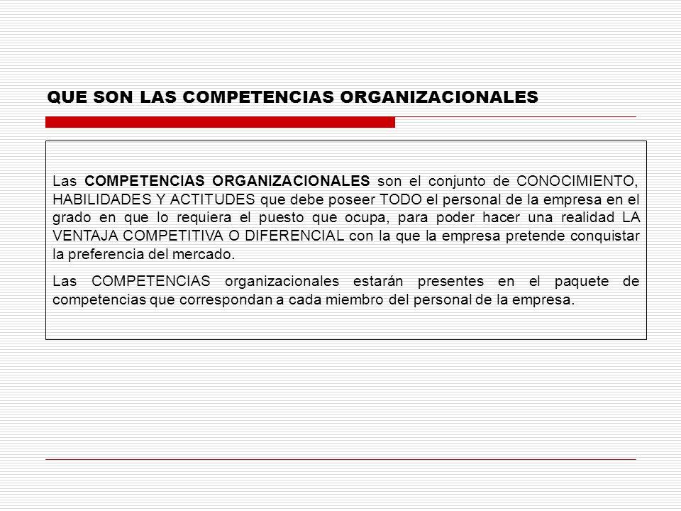 QUE SON LAS COMPETENCIAS ORGANIZACIONALES Las COMPETENCIAS ORGANIZACIONALES son el conjunto de CONOCIMIENTO, HABILIDADES Y ACTITUDES que debe poseer T