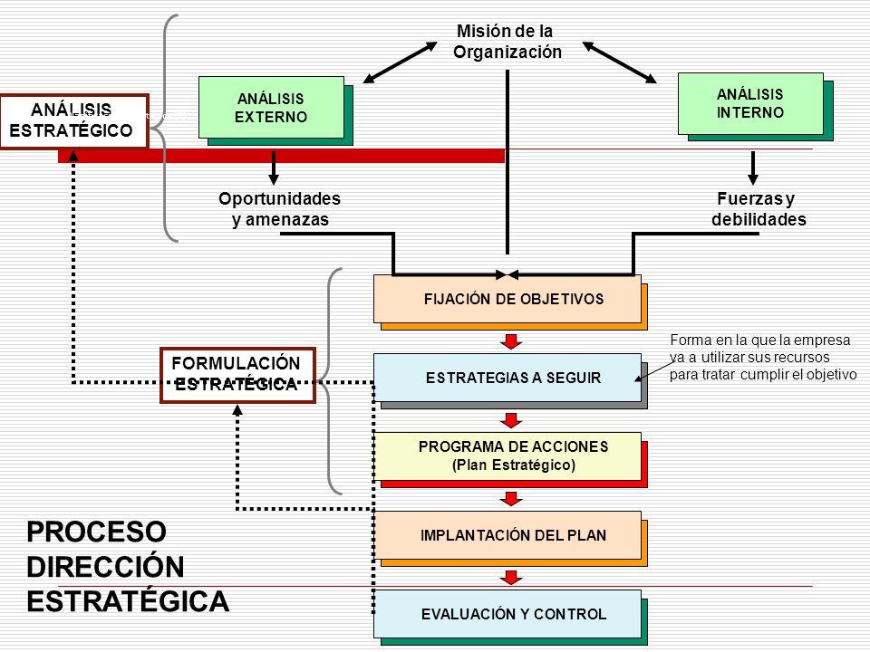Misión de la Organización ANÁLISIS EXTERNO FIJACIÓN DE OBJETIVOS ANÁLISIS INTERNO Oportunidades y amenazas Fuerzas y debilidades ANÁLISIS ESTRATÉGICO