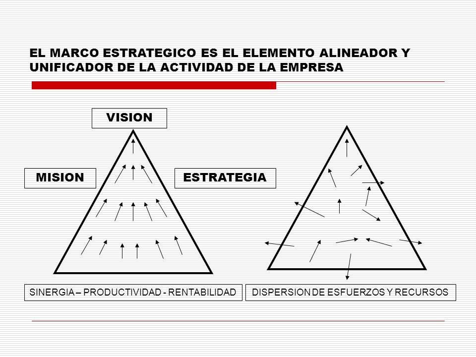 EL MARCO ESTRATEGICO ES EL ELEMENTO ALINEADOR Y UNIFICADOR DE LA ACTIVIDAD DE LA EMPRESA VISION MISIONESTRATEGIA SINERGIA – PRODUCTIVIDAD - RENTABILID