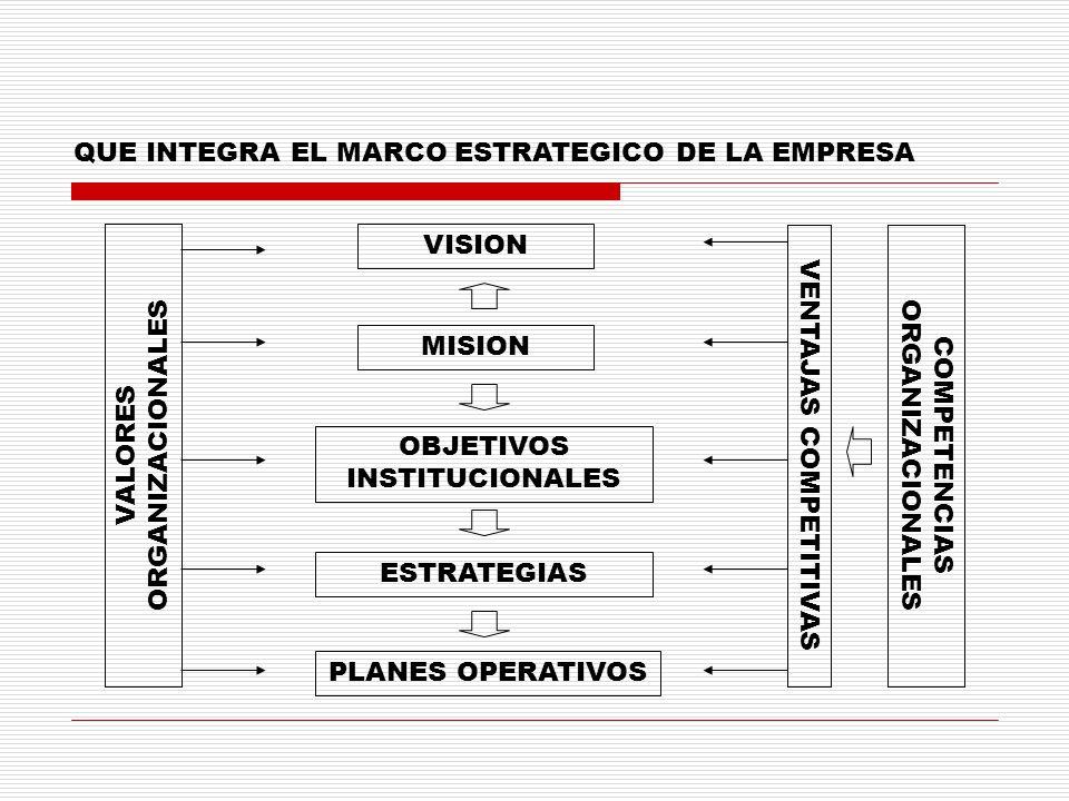 QUE INTEGRA EL MARCO ESTRATEGICO DE LA EMPRESA VISION MISION OBJETIVOS INSTITUCIONALES ESTRATEGIAS PLANES OPERATIVOS VALORES ORGANIZACIONALES VENTAJAS