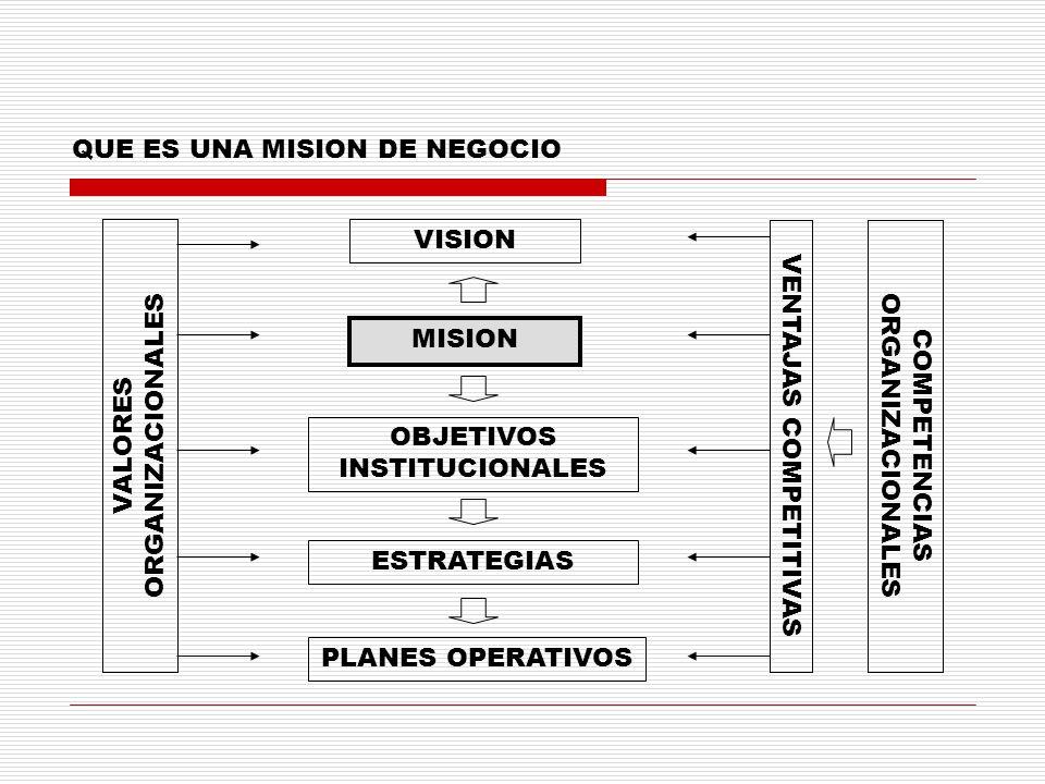 QUE ES UNA MISION DE NEGOCIO VISION MISION OBJETIVOS INSTITUCIONALES ESTRATEGIAS PLANES OPERATIVOS VALORES ORGANIZACIONALES VENTAJAS COMPETITIVASCOMPE