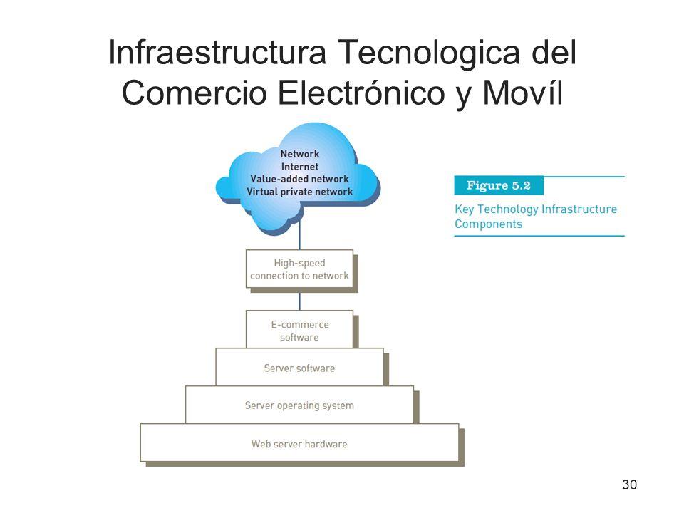 30 Infraestructura Tecnologica del Comercio Electrónico y Movíl