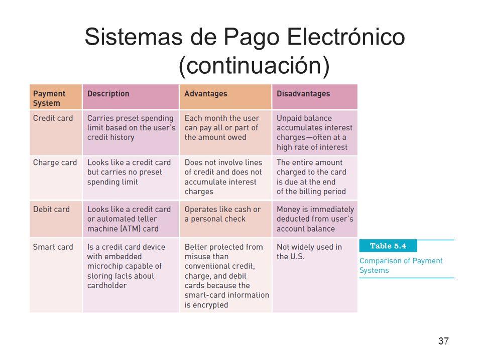 Sistemas de Pago Electrónico (continuación) 37