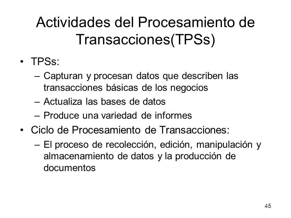 45 Actividades del Procesamiento de Transacciones(TPSs) TPSs: –Capturan y procesan datos que describen las transacciones básicas de los negocios –Actualiza las bases de datos –Produce una variedad de informes Ciclo de Procesamiento de Transacciones: –El proceso de recolección, edición, manipulación y almacenamiento de datos y la producción de documentos