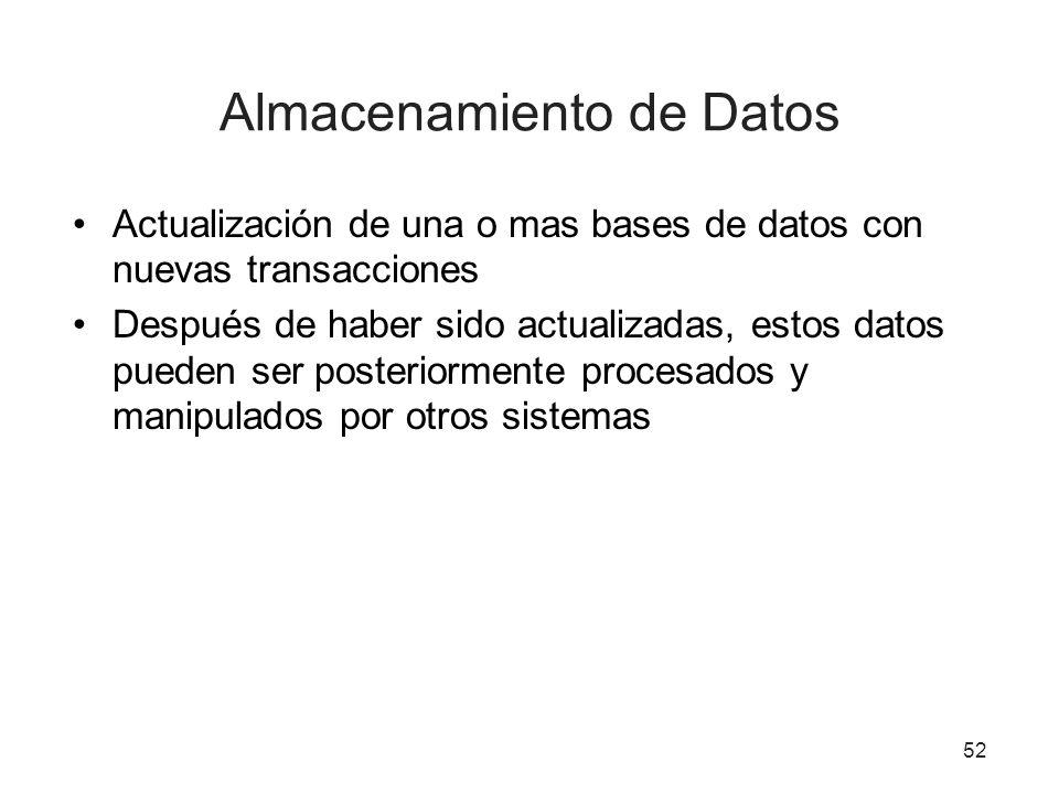 52 Almacenamiento de Datos Actualización de una o mas bases de datos con nuevas transacciones Después de haber sido actualizadas, estos datos pueden ser posteriormente procesados y manipulados por otros sistemas