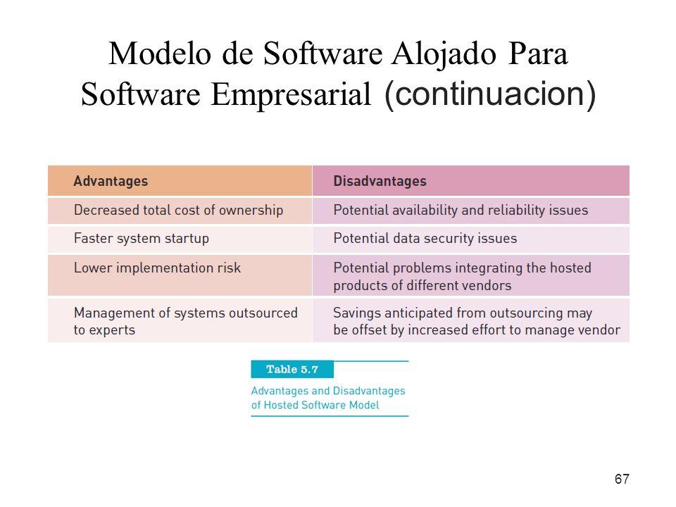 67 Modelo de Software Alojado Para Software Empresarial (continuacion)