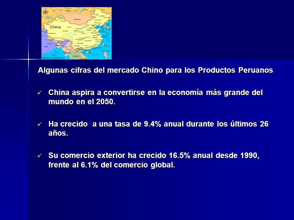 Algunas cifras del mercado Chino para los Productos Peruanos China aspira a convertirse en la economía más grande del mundo en el 2050. China aspira a
