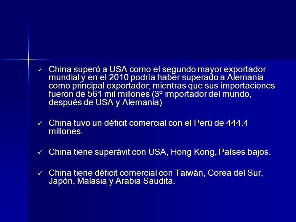 China superó a USA como el segundo mayor exportador mundial y en el 2010 podría haber superado a Alemania como principal exportador; mientras que sus