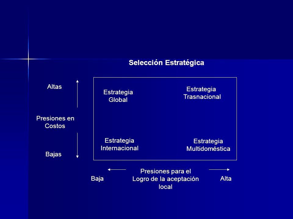 Estrategia Global Estrategia Trasnacional Estrategia Internacional Estrategia Multidoméstica Baja Presiones para el Logro de la aceptación local Alta
