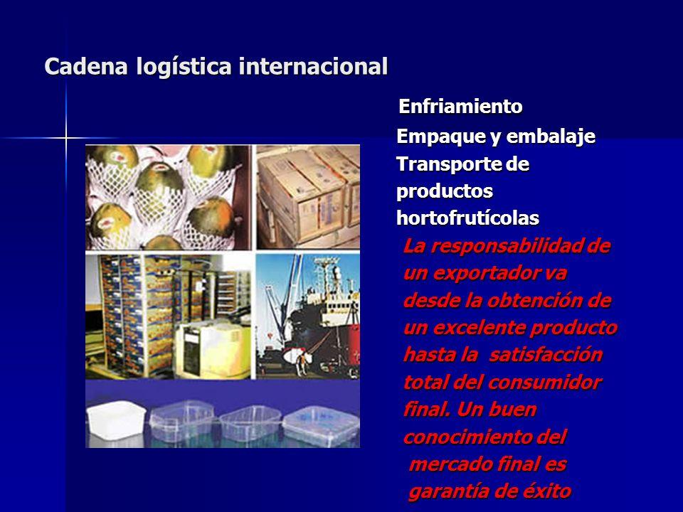 Cadena logística internacional Enfriamiento Enfriamiento Empaque y embalaje Empaque y embalaje Transporte de Transporte de productos productos hortofr