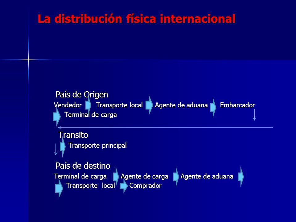 La distribución física internacional País de Origen País de Origen Vendedor Transporte local Agente de aduana Embarcador Vendedor Transporte local Age