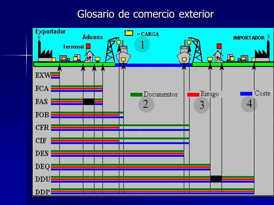 Glosario de comercio exterior Glosario de comercio exterior