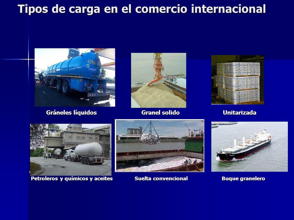 Tipos de carga en el comercio internacional Gráneles líquidos Granel solido Unitarizada Gráneles líquidos Granel solido Unitarizada Graneles líquidos
