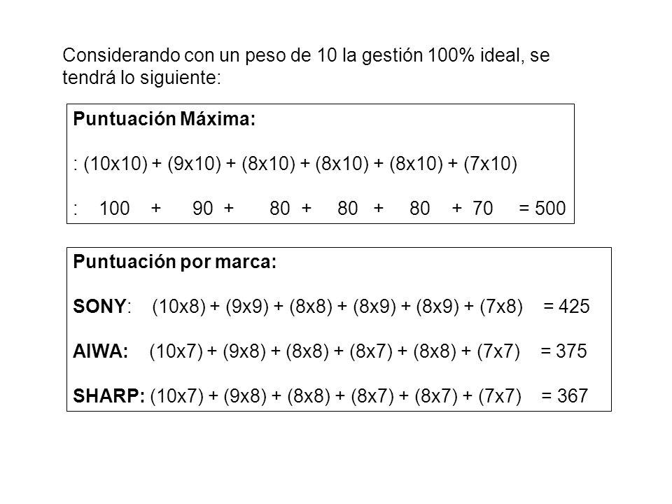 Considerando con un peso de 10 la gestión 100% ideal, se tendrá lo siguiente: Puntuación Máxima: : (10x10) + (9x10) + (8x10) + (8x10) + (8x10) + (7x10