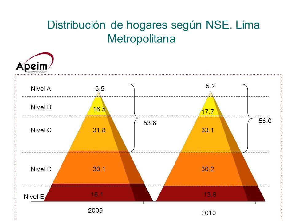 Distribución de hogares según NSE. Lima Metropolitana Nivel A5.5 Nivel B 16.5 Nivel C31.8 Nivel D30.1 Nivel E 16.1 53.8 5.2 17.7 33.1 30.2 13.8 56.0 2