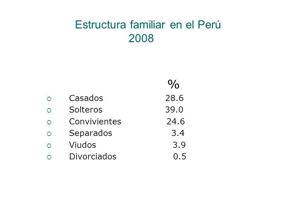 Estructura familiar en el Perú 2008 % Casados 28.6 Solteros 39.0 Convivientes 24.6 Separados 3.4 Viudos 3.9 Divorciados 0.5