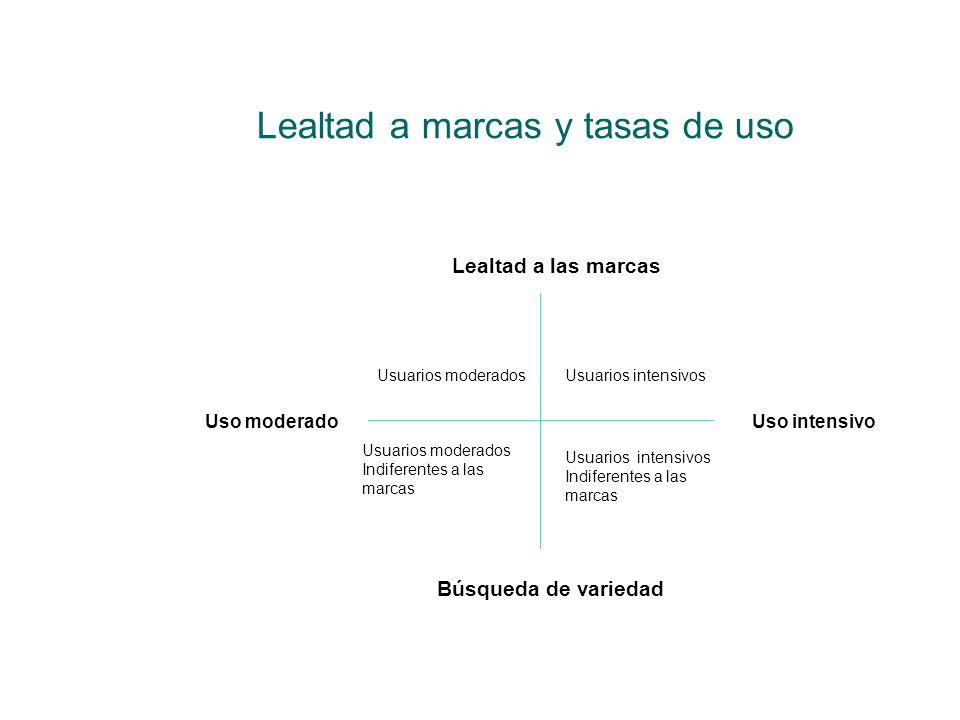 Lealtad a marcas y tasas de uso Lealtad a las marcas Búsqueda de variedad Usuarios moderadosUsuarios intensivos Usuarios moderados Indiferentes a las