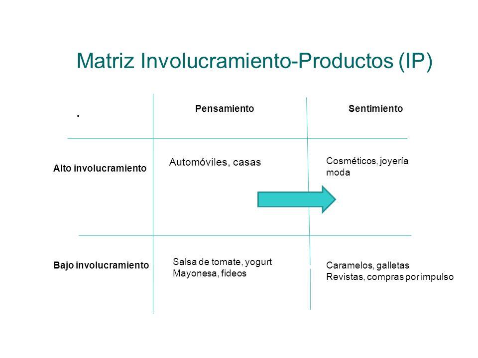 Matriz Involucramiento-Productos (IP). PensamientoSentimiento Alto involucramiento Bajo involucramiento Automóviles, casas Cosméticos, joyería moda Sa
