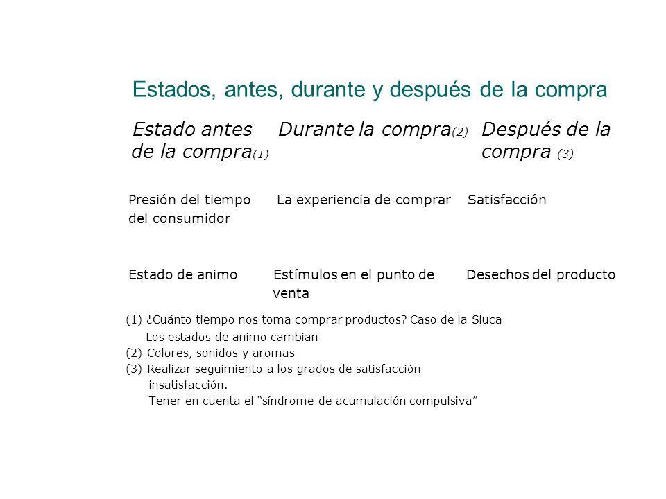 Estados, antes, durante y después de la compra Estado antes Durante la compra (2) Después de la de la compra (1) compra (3) Presión del tiempo La expe