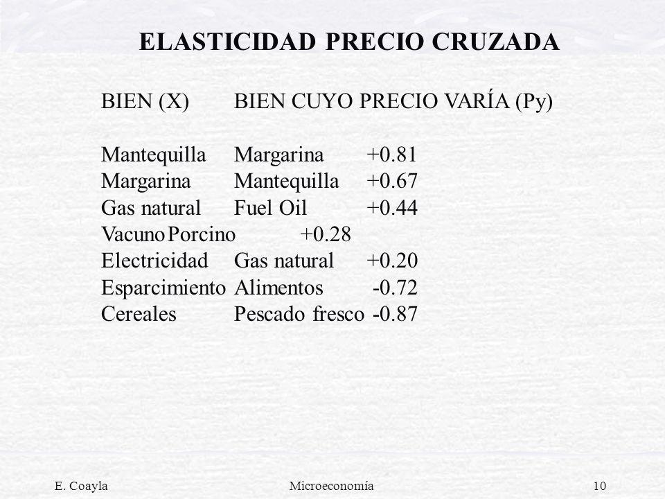 E. CoaylaMicroeconomía10 ELASTICIDAD PRECIO CRUZADA BIEN (X) BIEN CUYO PRECIO VARÍA (Py) MantequillaMargarina+0.81 Margarina Mantequilla+0.67 Gas natu