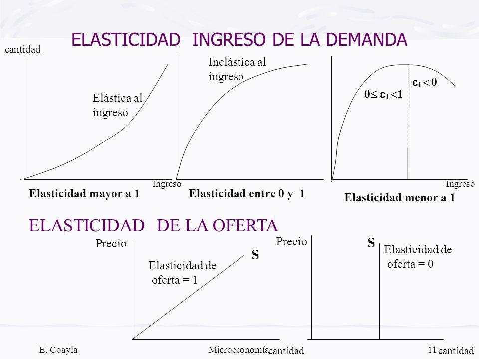 E. CoaylaMicroeconomía11 ELASTICIDAD INGRESO DE LA DEMANDA Elasticidad mayor a 1Elasticidad entre 0 y 1 Elasticidad menor a 1 0 I 1 I 0 Elástica al in