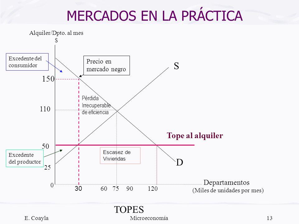 E. CoaylaMicroeconomía13 MERCADOS EN LA PRÁCTICA TOPES D (Miles de unidades por mes) Alquiler/Dpto. al mes $ S 110 50 Pérdida Irrecuperable de eficien