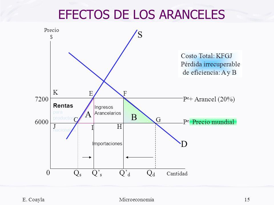 E. CoaylaMicroeconomía15 EFECTOS DE LOS ARANCELES D Cantidad Precio $ S 6000 7200 B Costo Total: KFGJ Pérdida irrecuperable de eficiencia: A y B Renta
