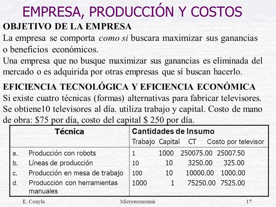 E. CoaylaMicroeconomía17 EMPRESA, PRODUCCIÓN Y COSTOS OBJETIVO DE LA EMPRESA La empresa se comporta como si buscara maximizar sus ganancias o benefici