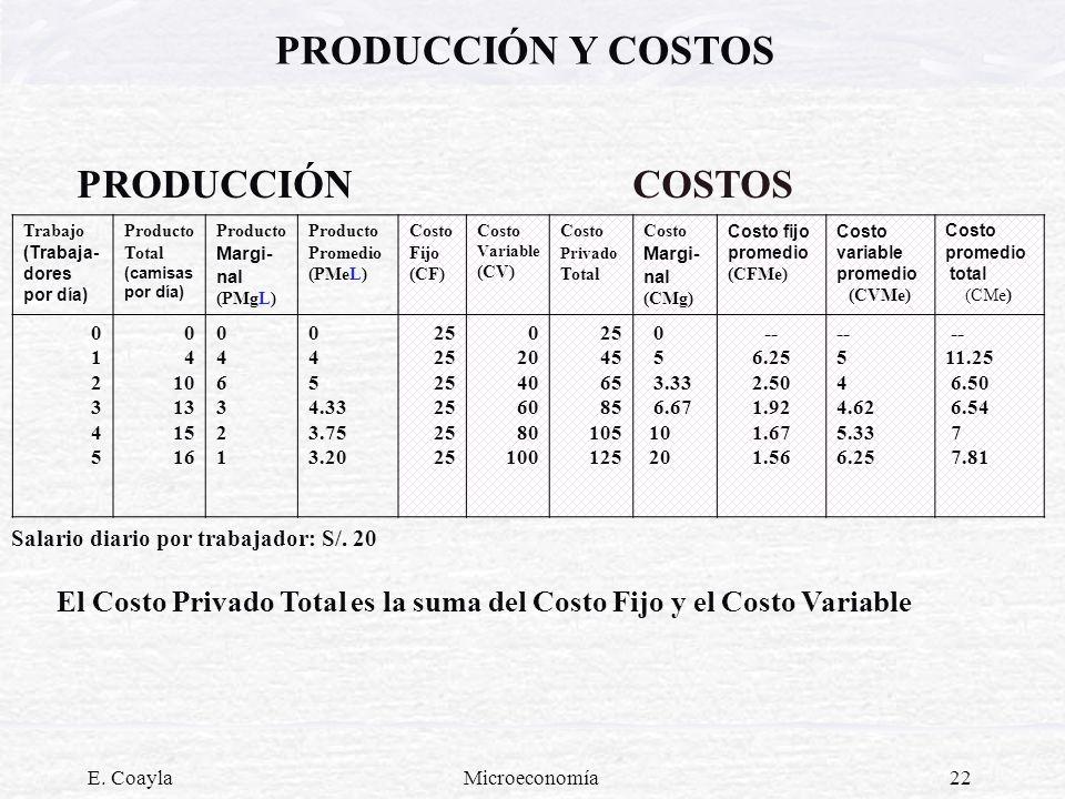 E. CoaylaMicroeconomía22 PRODUCCIÓN COSTOS Trabajo (Trabaja- dores por día) Producto Total (camisas por día) Producto Margi- nal (PMgL) Producto Prome