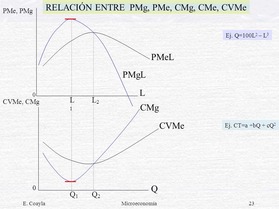 E. CoaylaMicroeconomía23 RELACIÓN ENTRE PMg, PMe, CMg, CMe, CVMe PMe, PMg CVMe, CMg 0 L1L1 L2L2 Q2Q2 Q1Q1 0 PMeL PMgL L CMg CVMe Q Ej. Q=100L 2 – L 3