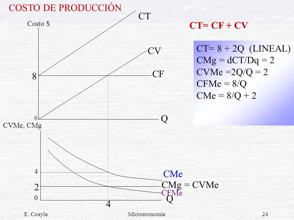 E. CoaylaMicroeconomía24 COSTO DE PRODUCCIÓN Costo $ CVMe, CMg 0 4 0 CV CF CMg = CVMe Q 8 CT CT= 8 + 2Q (LINEAL) CMg = dCT/Dq = 2 CVMe =2Q/Q = 2 CFMe