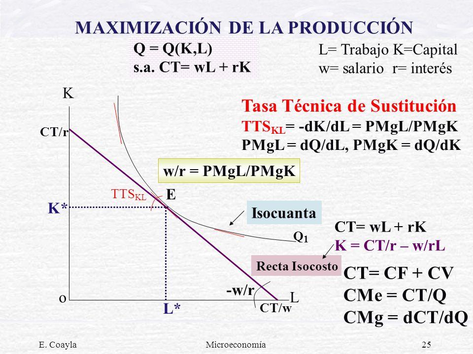E. CoaylaMicroeconomía25 MAXIMIZACIÓN DE LA PRODUCCIÓN K L K* L* Q = Q(K,L) s.a. CT= wL + rK Q1Q1 CT/r CT/w CT= wL + rK K = CT/r – w/rL CT= CF + CV CM