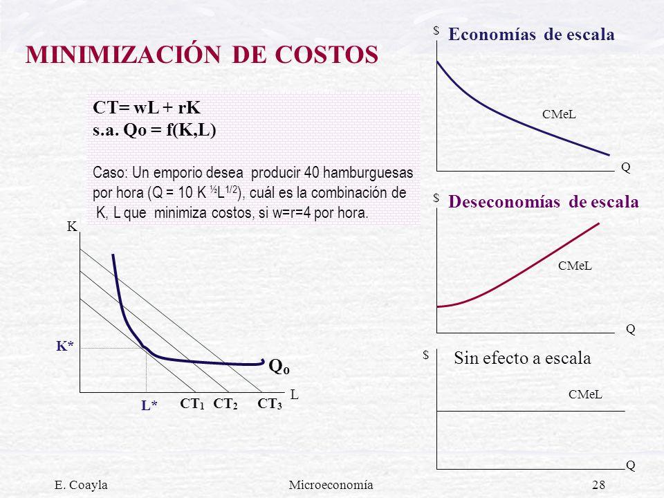 E. CoaylaMicroeconomía28 MINIMIZACIÓN DE COSTOS K L K* L* CT= wL + rK s.a. Qo = f(K,L) Caso: Un emporio desea producir 40 hamburguesas por hora (Q = 1