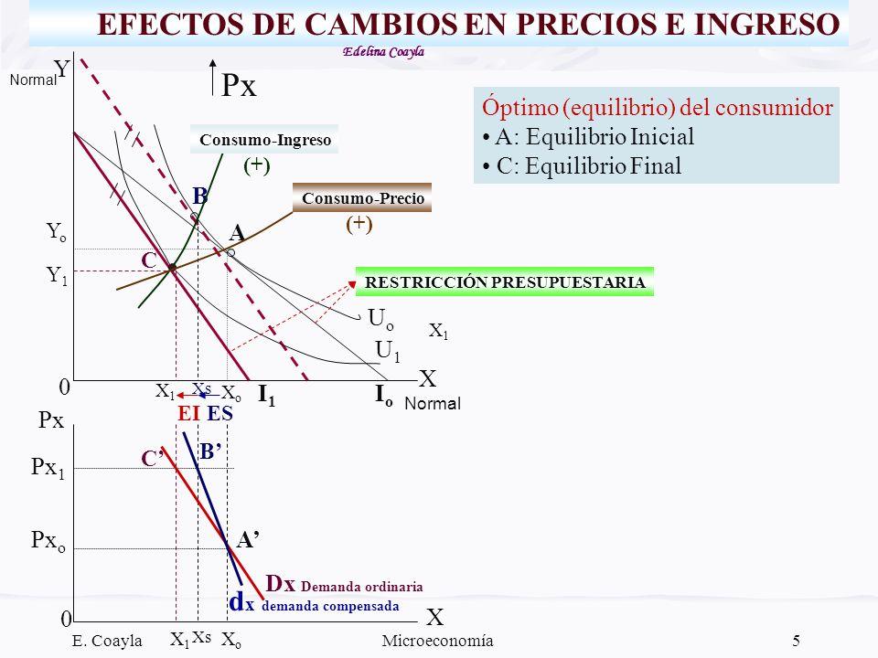 E. CoaylaMicroeconomía5 EFECTOS DE CAMBIOS EN PRECIOS E INGRESO Px Y X IoIo I1I1 UoUo 0 0 XoXo YoYo A B C X1X1 Y1Y1 X Px o Px 1 Px C B A Dx Demanda or